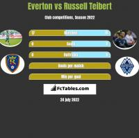 Everton vs Russell Teibert h2h player stats