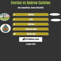 Everton vs Andrew Carleton h2h player stats