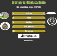 Everton vs Gianluca Busio h2h player stats