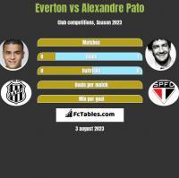 Everton vs Alexandre Pato h2h player stats
