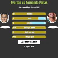 Everton vs Fernando Farias h2h player stats