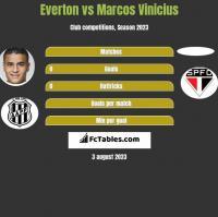Everton vs Marcos Vinicius h2h player stats