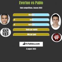 Everton vs Pablo h2h player stats