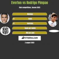 Everton vs Rodrigo Pimpao h2h player stats
