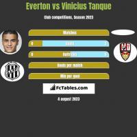 Everton vs Vinicius Tanque h2h player stats