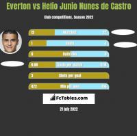 Everton vs Helio Junio Nunes de Castro h2h player stats