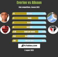 Everton vs Alisson h2h player stats
