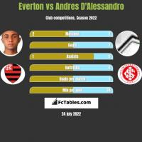 Everton vs Andres D'Alessandro h2h player stats