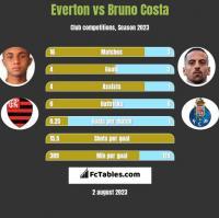 Everton vs Bruno Costa h2h player stats
