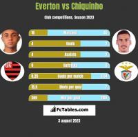 Everton vs Chiquinho h2h player stats