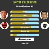 Everton vs Edenilson h2h player stats