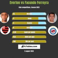 Everton vs Facundo Ferreyra h2h player stats