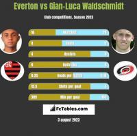 Everton vs Gian-Luca Waldschmidt h2h player stats