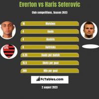 Everton vs Haris Seferovic h2h player stats