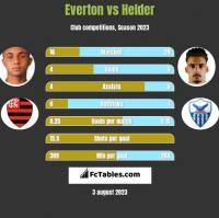 Everton vs Helder h2h player stats