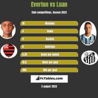 Everton vs Luan h2h player stats