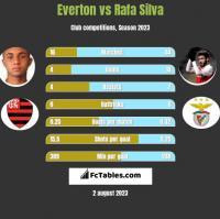 Everton vs Rafa Silva h2h player stats