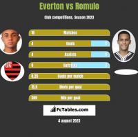 Everton vs Romulo h2h player stats