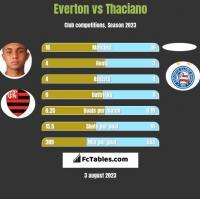 Everton vs Thaciano h2h player stats