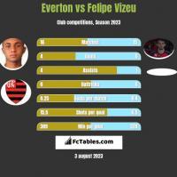 Everton vs Felipe Vizeu h2h player stats