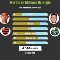 Everton vs Matheus Henrique h2h player stats