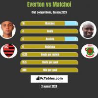 Everton vs Matchoi h2h player stats