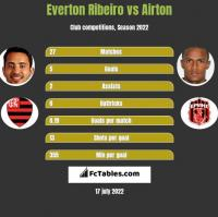 Everton Ribeiro vs Airton h2h player stats
