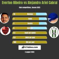 Everton Ribeiro vs Alejandro Ariel Cabral h2h player stats