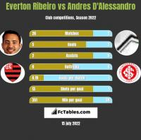 Everton Ribeiro vs Andres D'Alessandro h2h player stats