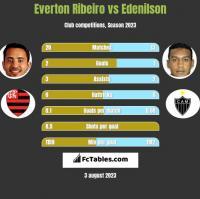 Everton Ribeiro vs Edenilson h2h player stats