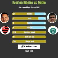 Everton Ribeiro vs Egidio h2h player stats