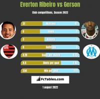 Everton Ribeiro vs Gerson h2h player stats