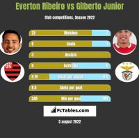 Everton Ribeiro vs Gilberto Junior h2h player stats