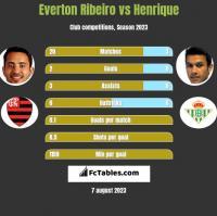Everton Ribeiro vs Henrique h2h player stats
