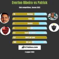 Everton Ribeiro vs Patrick h2h player stats