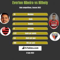 Everton Ribeiro vs Rithely h2h player stats