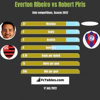 Everton Ribeiro vs Robert Piris h2h player stats