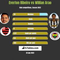 Everton Ribeiro vs Willian Arao h2h player stats