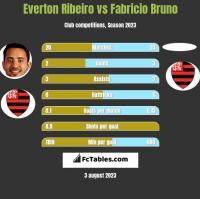 Everton Ribeiro vs Fabricio Bruno h2h player stats