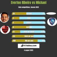 Everton Ribeiro vs Michael h2h player stats