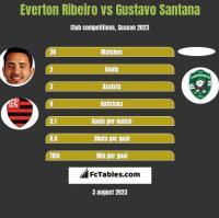 Everton Ribeiro vs Gustavo Santana h2h player stats