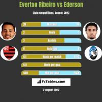 Everton Ribeiro vs Ederson h2h player stats