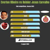 Everton Ribeiro vs Reinier Jesus Carvalho h2h player stats