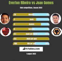 Everton Ribeiro vs Joao Gomes h2h player stats