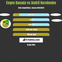 Evgen Banada vs Andrii Korobenko h2h player stats