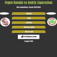 Evgen Banada vs Andriy Zaporozhan h2h player stats
