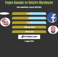 Evgen Banada vs Dmytro Myshnyov h2h player stats