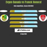 Evgen Banada vs Franck Honorat h2h player stats
