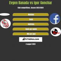 Evgen Banada vs Igor Gonchar h2h player stats