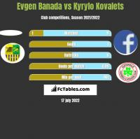 Evgen Banada vs Kyrylo Kovalets h2h player stats